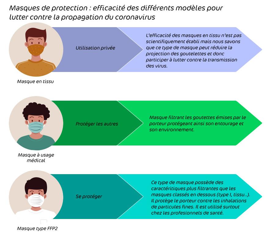 Comparatif des différents type de masques de protection coronavirus