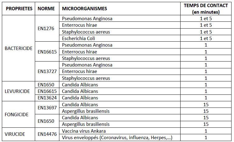 Tableau des propriétés bactéricides