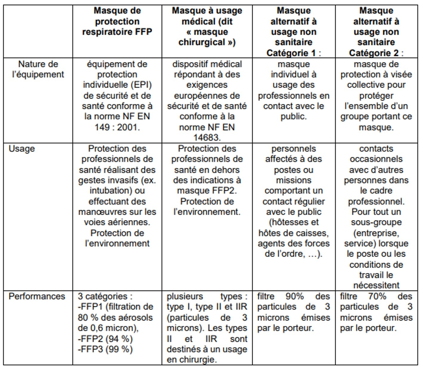 Masques de protections Covid-19 : tableau des usages